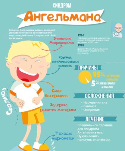 Симптомы синдрома Ангельмана